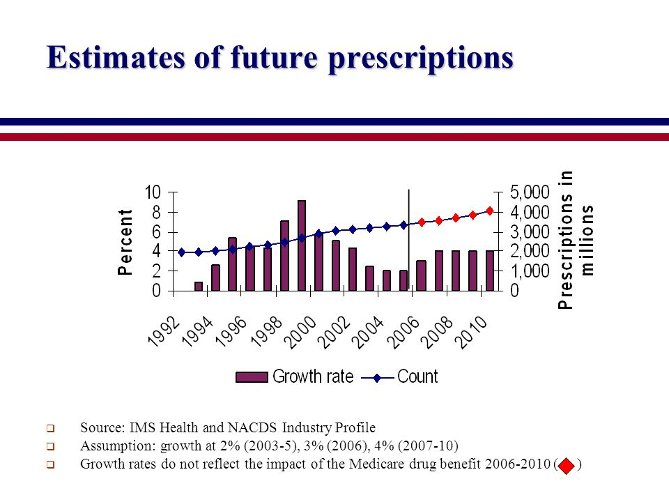Estimates of future prescriptions  Source: IMS Health and NACDS Industry Profile  Assumption: growth at 2% (2003-5), 3% (2006), 4% (2007-10)  Growth rates do not reflect the impact of the Medicare drug benefit 2006-2010 ( )