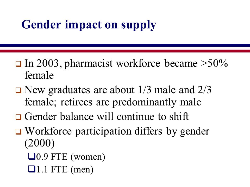 Gender impact on supply  In 2003, pharmacist workforce became >50% female  New graduates are about 1/3 male and 2/3 female; retirees are predominantly male  Gender balance will continue to shift  Workforce participation differs by gender (2000)  0.9 FTE (women)  1.1 FTE (men)