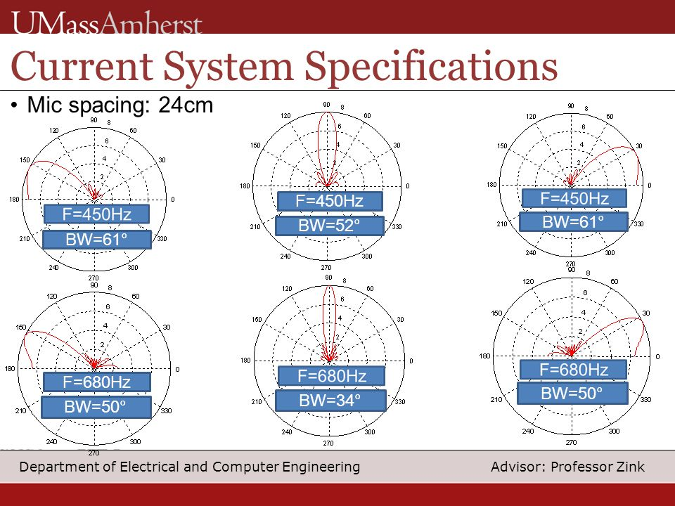 10 Department of Electrical and Computer Engineering Advisor: Professor Zink Current System Specifications Mic spacing: 24cm F=450Hz F=680Hz BW=52° BW=34° BW=50° BW=61°