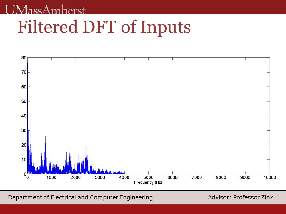 23 Department of Electrical and Computer Engineering Advisor: Professor Zink Filtered DFT of Inputs