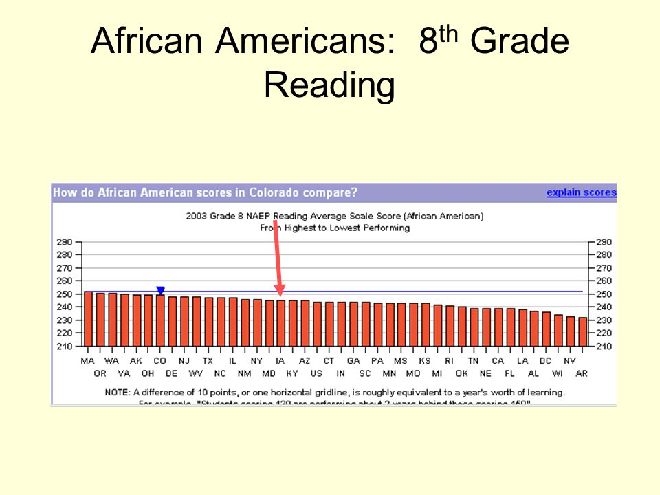 African Americans: 8 th Grade Reading