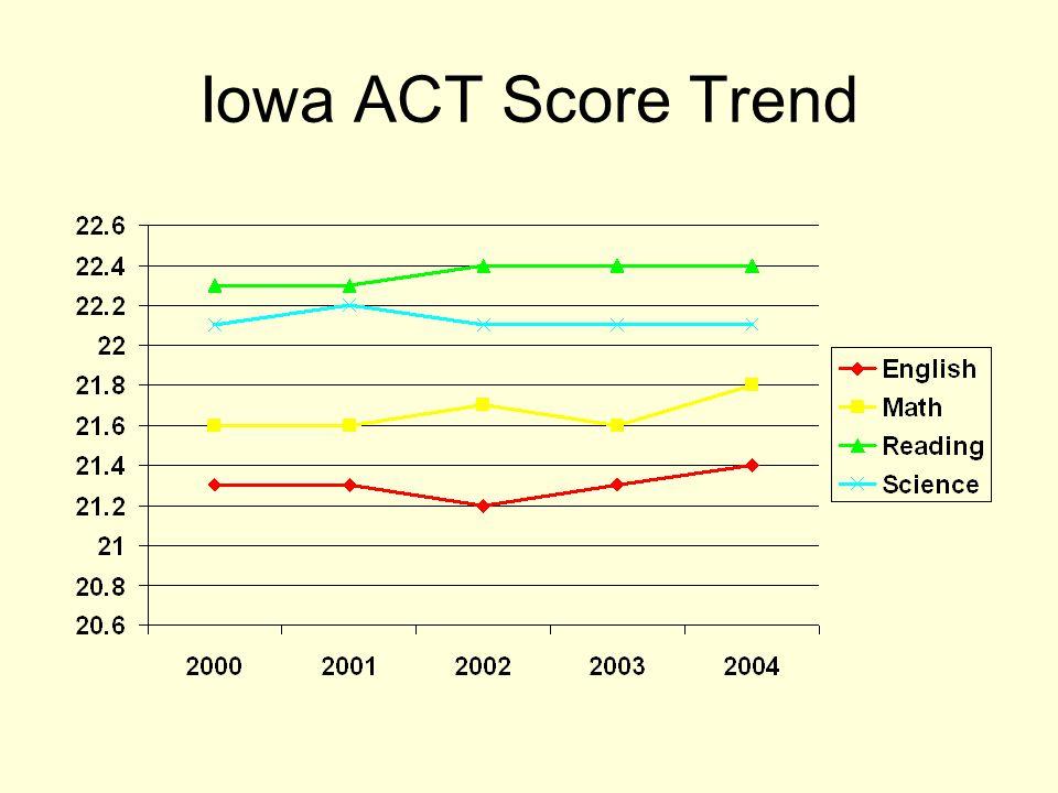 Iowa ACT Score Trend