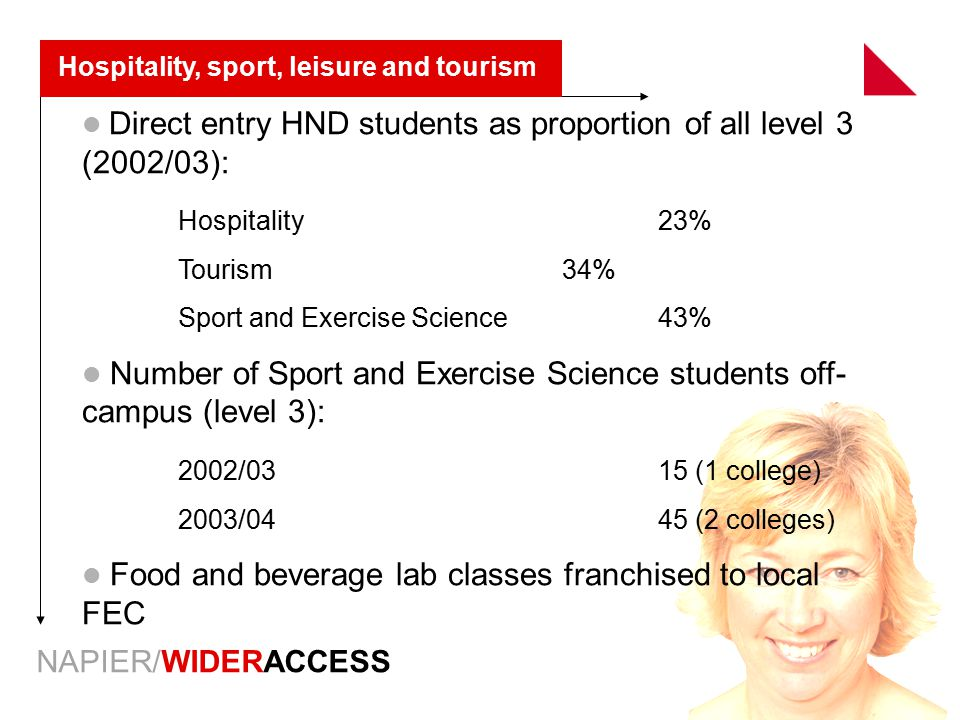 NAPIER/WIDERACCESS Hospitality, sport, leisure and tourism Direct entry HND students as proportion of all level 3 (2002/03): Hospitality23% Tourism34%