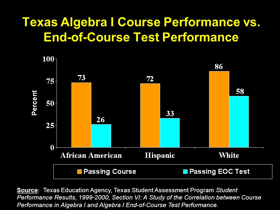 Texas Algebra I Course Performance vs.