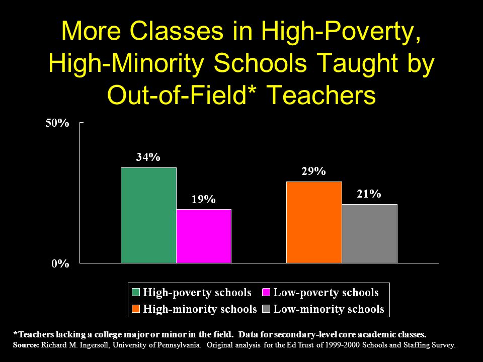 More Classes in High-Poverty, High-Minority Schools Taught by Out-of-Field* Teachers *Teachers lacking a college major or minor in the field.