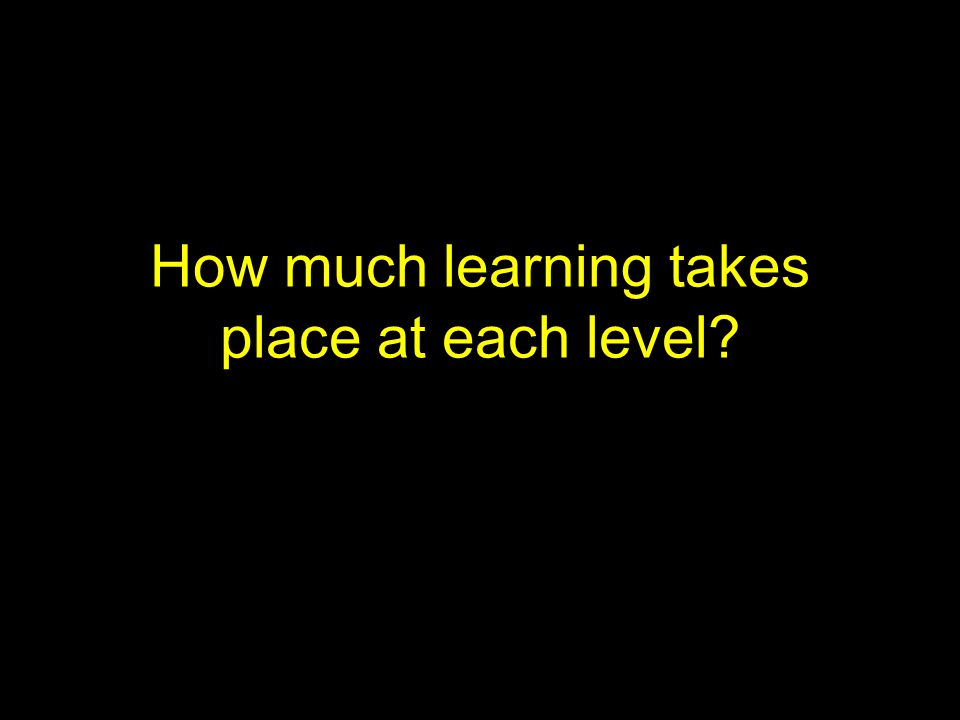 How much learning takes place at each level?
