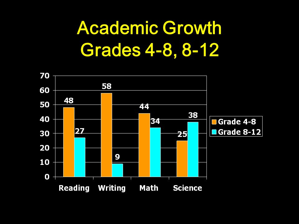 Academic Growth Grades 4-8, 8-12