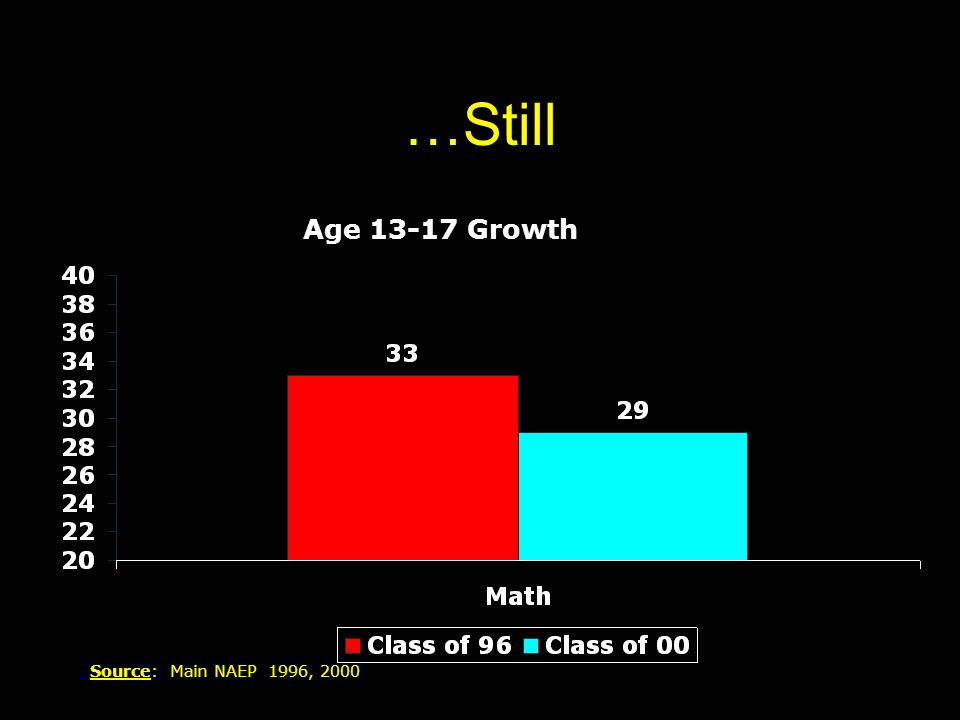 …Still Age 13-17 Growth Source: Main NAEP 1996, 2000