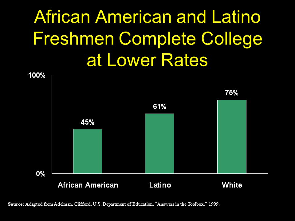 African American and Latino Freshmen Complete College at Lower Rates Source: Adapted from Adelman, Clifford, U.S.