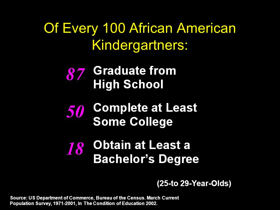 Of Every 100 African American Kindergartners: (25-to 29-Year-Olds) Source: US Department of Commerce, Bureau of the Census.