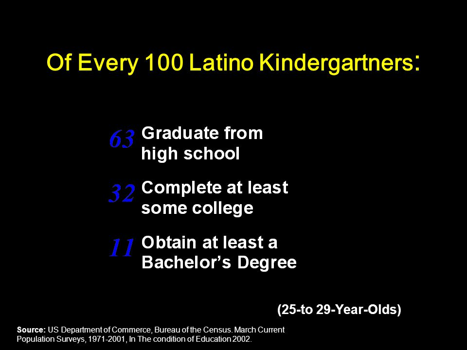 Of Every 100 Latino Kindergartners : (25-to 29-Year-Olds) Source: US Department of Commerce, Bureau of the Census.