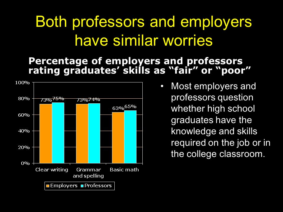 Both professors and employers have similar worries Most employers and professors question whether high school graduates have the knowledge and skills required on the job or in the college classroom.