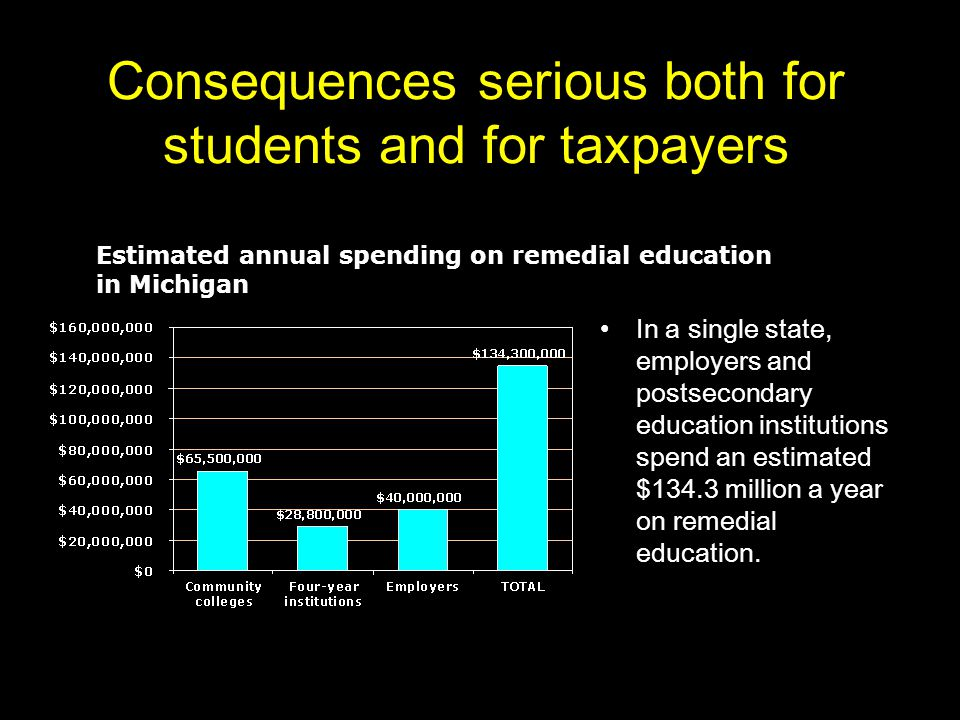 Consequences serious both for students and for taxpayers In a single state, employers and postsecondary education institutions spend an estimated $134.3 million a year on remedial education.