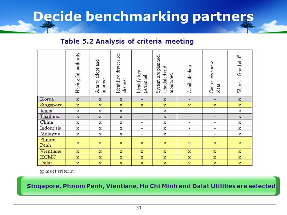 31 Decide benchmarking partners Table 5.2 Analysis of criteria meeting Singapore, Phnom Penh, Vientiane, Ho Chi Minh and Dalat Utilities are selected
