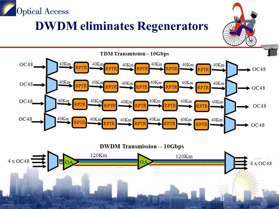 DWDM eliminates Regenerators OC48 RPTR 40Km RPTR 40Km RPTR 40Km RPTR 40Km RPTR 40Km OC48 RPTR 40Km RPTR 40Km RPTR 40Km RPTR 40Km RPTR 40Km RPTR 40Km RPTR 40Km RPTR 40Km RPTR 40Km RPTR 40Km RPTR 40Km RPTR 40Km RPTR 40Km RPTR 40Km RPTR 40Km OC48 120Km 4 x OC48 DWDM Transmission – 10Gbps TDM Transmission – 10Gbps OA