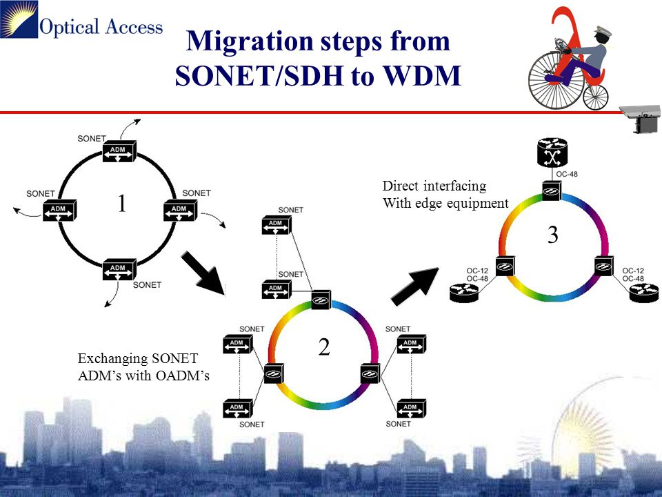 Migration steps from SONET/SDH to WDM 1 2 3 Exchanging SONET ADM's with OADM's Direct interfacing With edge equipment