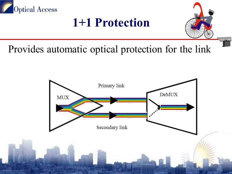 1+1 Protection Provides automatic optical protection for the link MUX DeMUX Primary link Secondary link