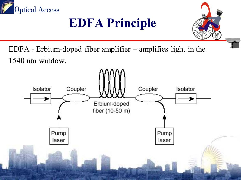 EDFA - Erbium-doped fiber amplifier – amplifies light in the 1540 nm window. EDFA Principle
