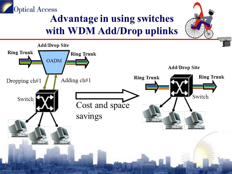 Advantage in using switches with WDM Add/Drop uplinks Dropping ch#1 OADM Add/Drop Site Adding ch#1 Ring Trunk Switch Ring Trunk Add/Drop Site Ring Trunk Switch Cost and space savings