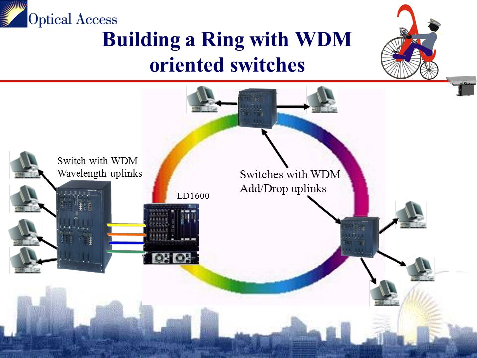 Building a Ring with WDM oriented switches Switches with WDM Add/Drop uplinks LD1600 Switch with WDM Wavelength uplinks