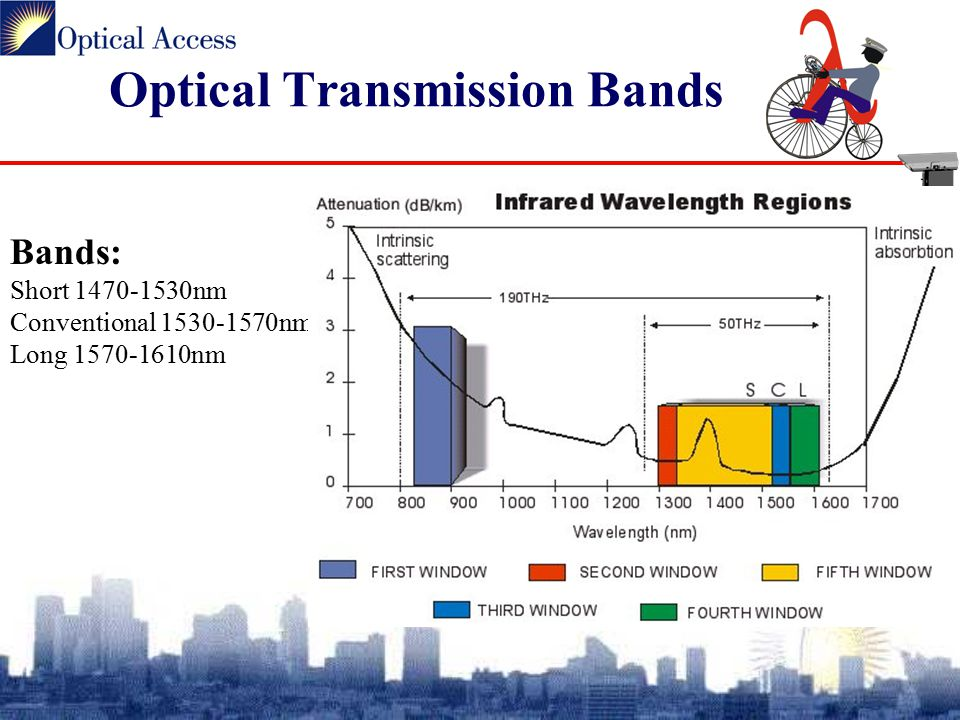Optical Transmission Bands Bands: Short 1470-1530nm Conventional 1530-1570nm Long 1570-1610nm