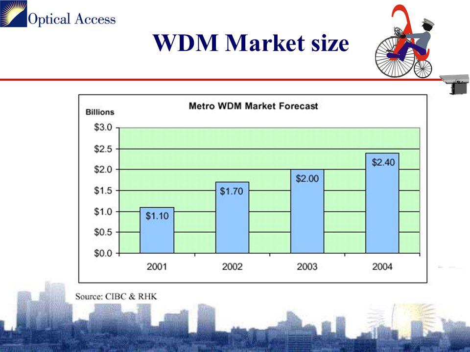WDM Market size