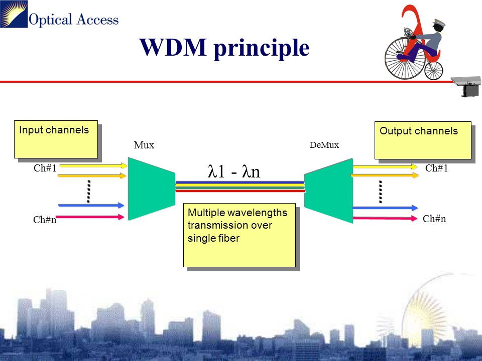 WDM principle Multiple wavelengths transmission over single fiber Input channels Output channels Ch#1 Ch#n Ch#1 Ch#n λ1 - λn Mux DeMux