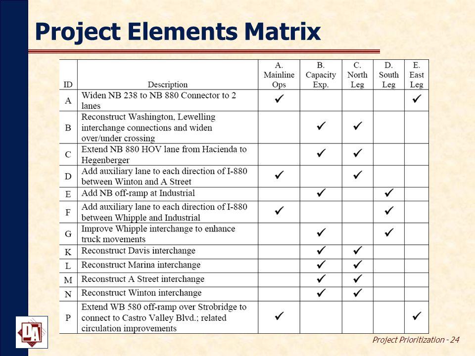 Project Prioritization - 24 Project Elements Matrix