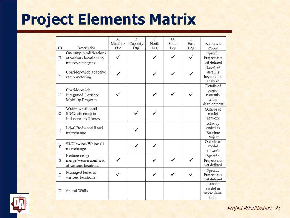 Project Prioritization - 25 Project Elements Matrix