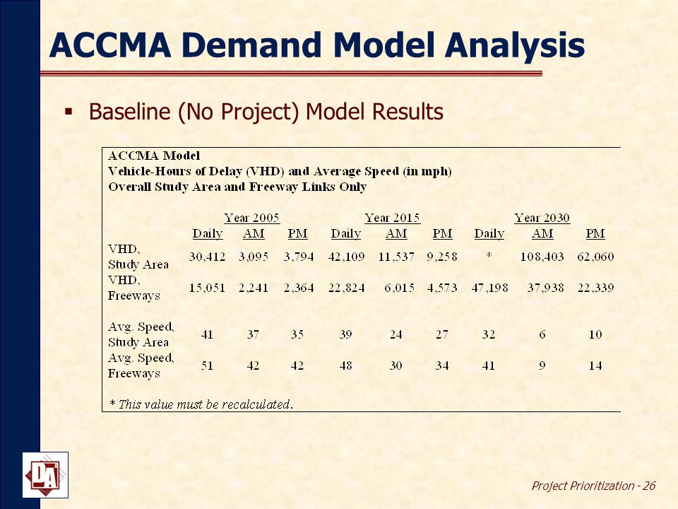 Project Prioritization - 26 ACCMA Demand Model Analysis  Baseline (No Project) Model Results