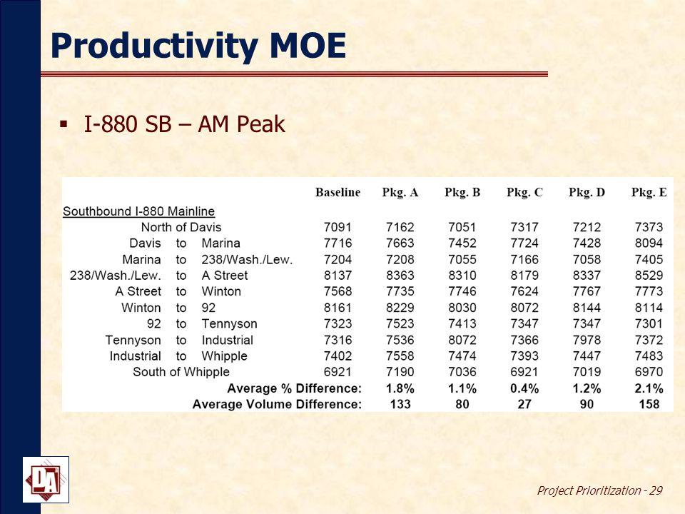 Project Prioritization - 29 Productivity MOE  I-880 SB – AM Peak