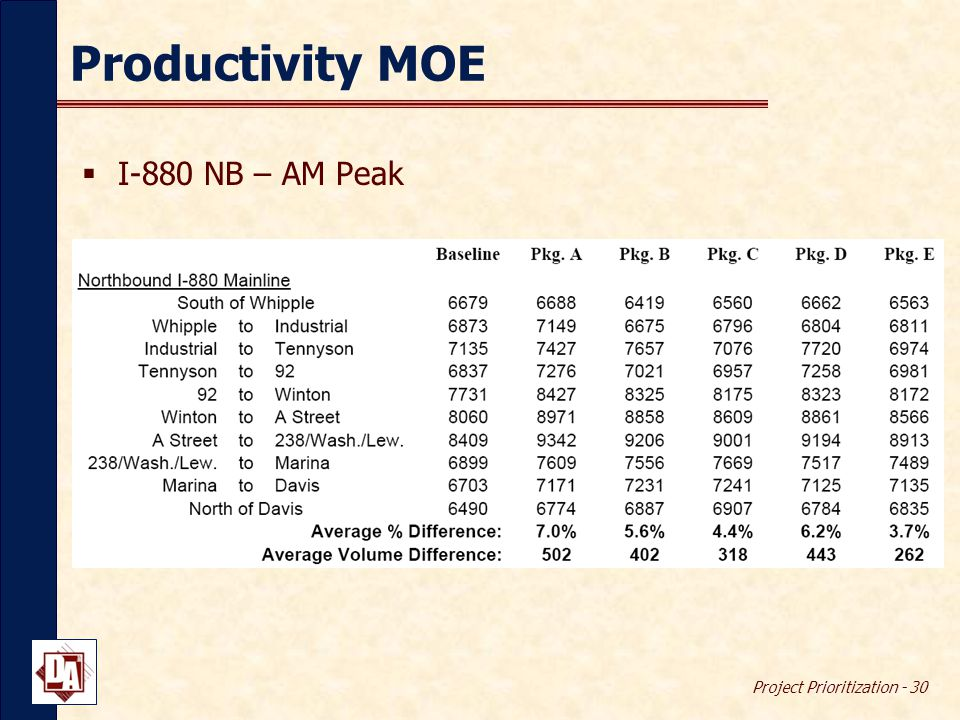 Project Prioritization - 30 Productivity MOE  I-880 NB – AM Peak