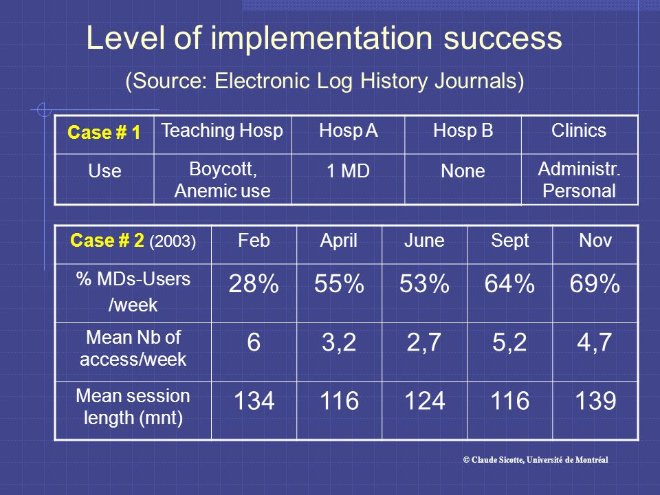 Level of implementation success (Source: Electronic Log History Journals) Case # 2 (2003) FebAprilJuneSeptNov % MDs-Users /week 28%55%53%64%69% Mean N