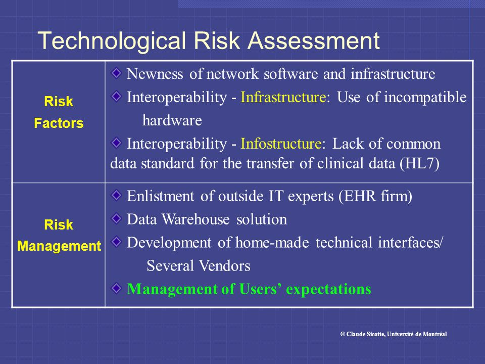 Technological Risk Assessment Risk Factors Newness of network software and infrastructure Interoperability - Infrastructure: Use of incompatible hardware Interoperability - Infostructure: Lack of common data standard for the transfer of clinical data (HL7) Risk Management Enlistment of outside IT experts (EHR firm) Data Warehouse solution Development of home-made technical interfaces/ Several Vendors Management of Users' expectations © Claude Sicotte, Université de Montréal