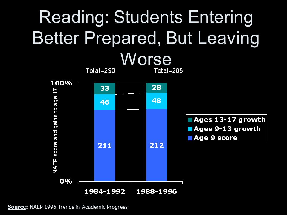 Reading: Students Entering Better Prepared, But Leaving Worse Source: NAEP 1996 Trends in Academic Progress