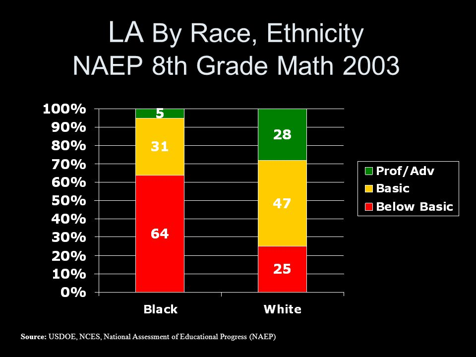 LA By Race, Ethnicity NAEP 8th Grade Math 2003 Source: USDOE, NCES, National Assessment of Educational Progress (NAEP)