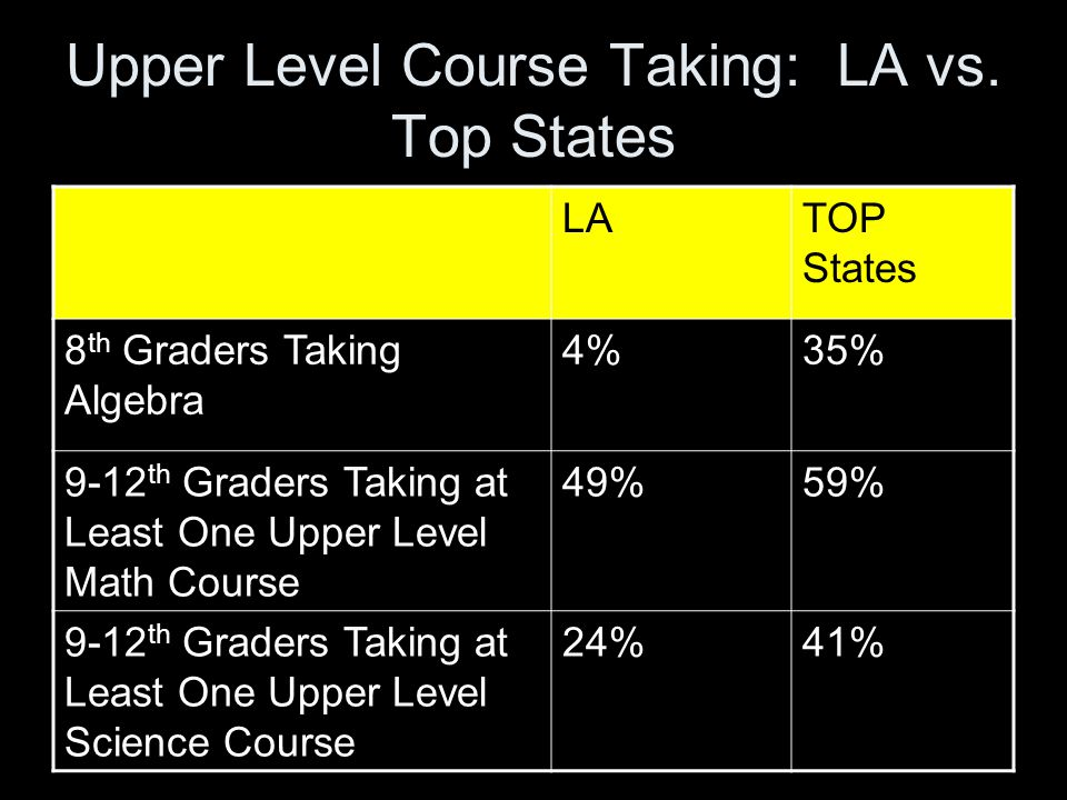 Upper Level Course Taking: LA vs.