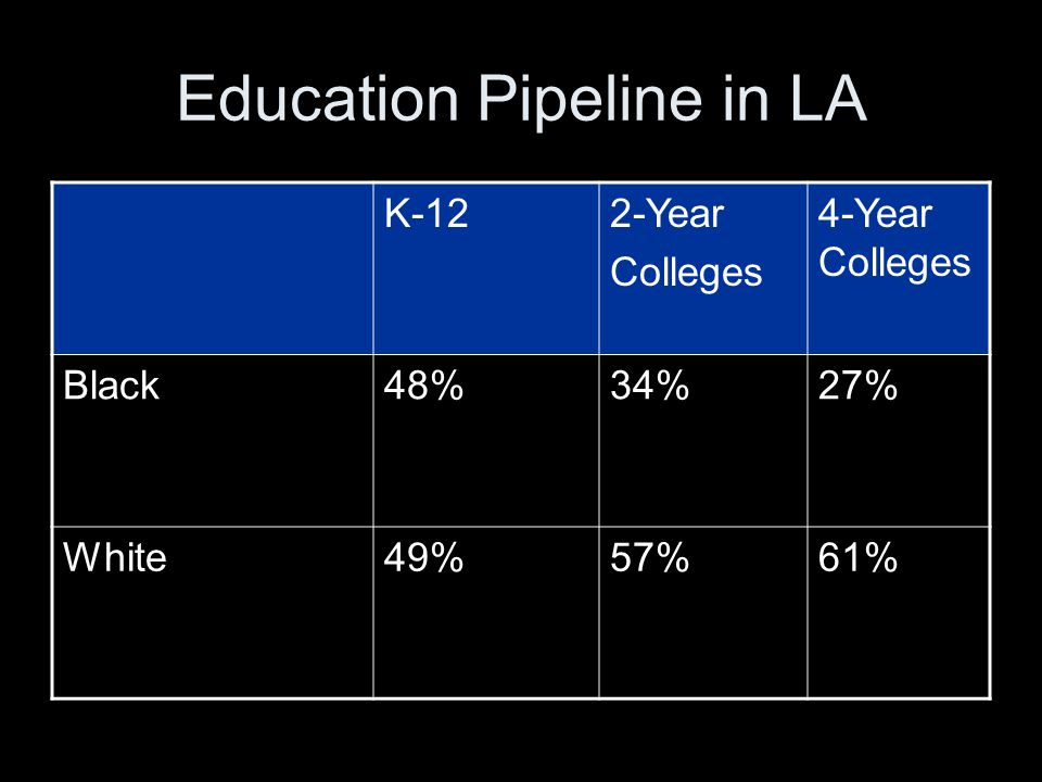 Education Pipeline in LA K-122-Year Colleges 4-Year Colleges Black48%34%27% White49%57%61%