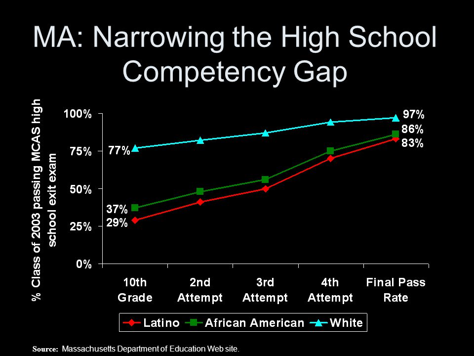MA: Narrowing the High School Competency Gap Source: Massachusetts Department of Education Web site.