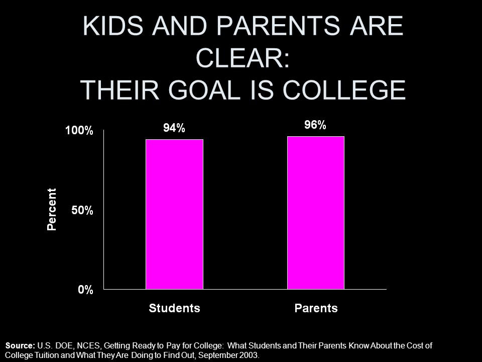 KIDS AND PARENTS ARE CLEAR: THEIR GOAL IS COLLEGE Source: U.S.