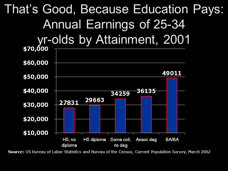 Source: US bureau of Labor Statistics and Bureau of the Census, Current Population Survey, March 2002 That's Good, Because Education Pays: Annual Earnings of 25-34 yr-olds by Attainment, 2001