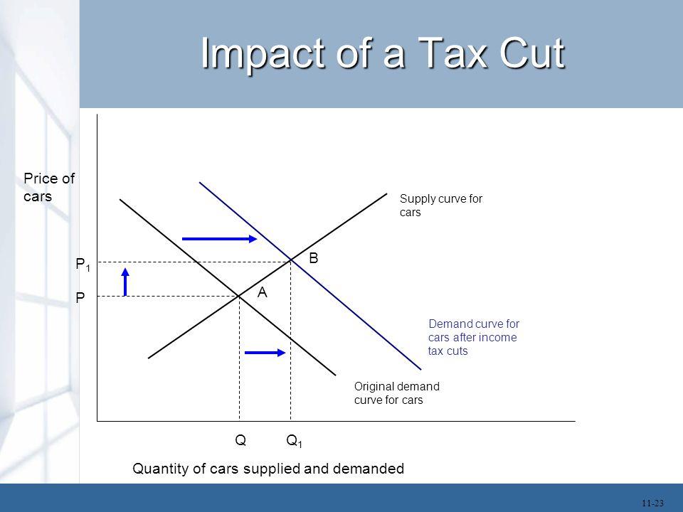 Impact of a Tax Cut Demand curve for cars after income tax cuts Q1Q1 P1P1 Original demand curve for cars Price of cars Q Quantity of cars supplied and