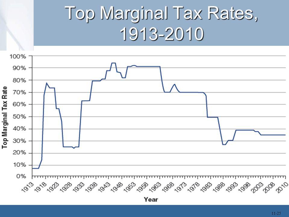 Top Marginal Tax Rates, 1913-2010 11-25