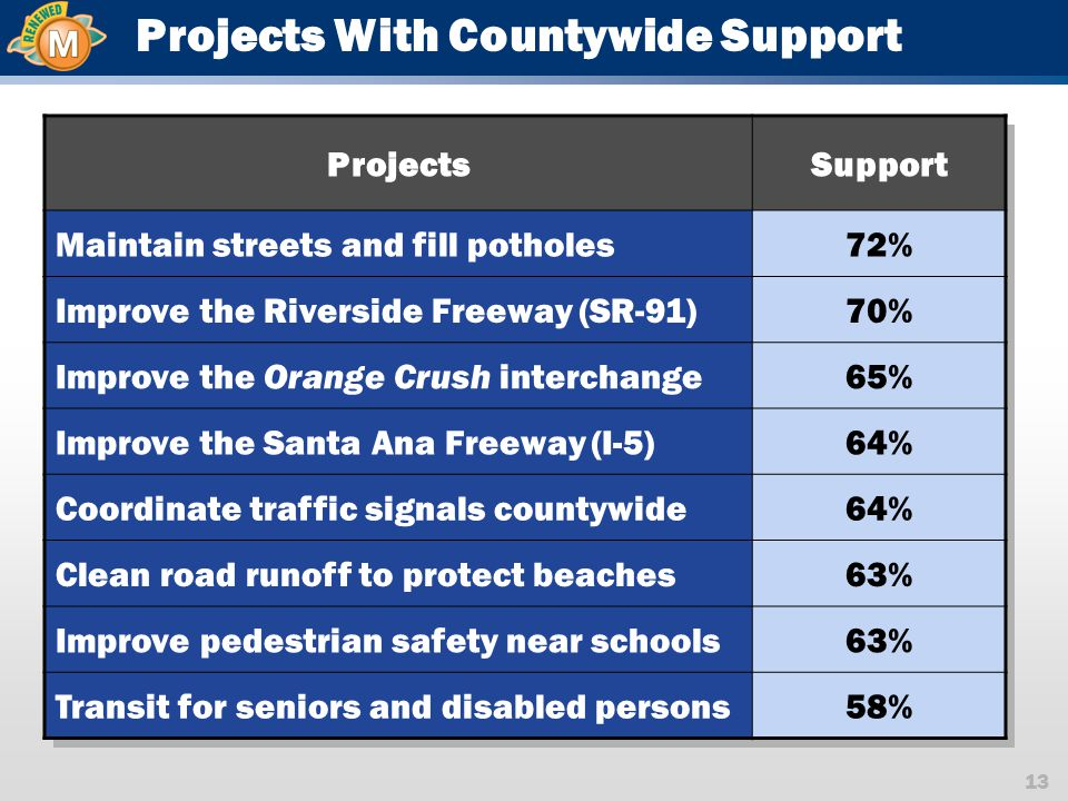 13 Projects With Countywide Support ProjectsSupport Maintain streets and fill potholes72% Improve the Riverside Freeway (SR-91)70% Improve the Orange Crush interchange65% Improve the Santa Ana Freeway (I-5)64% Coordinate traffic signals countywide64% Clean road runoff to protect beaches63% Improve pedestrian safety near schools63% Transit for seniors and disabled persons58%