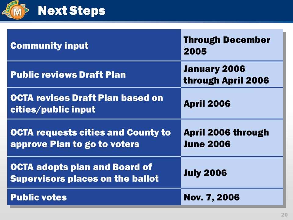 20 OCTA Adopts Measure to Go on Ballot Request Cities and County Approval to Place Plan on the Ballot Revise and Refine Draft Investment Plan Release Draft Investment Plan for Review Public Education and Outreach Local Officials and Community Leaders Input Next Steps Community input Through December 2005 Public reviews Draft Plan January 2006 through April 2006 OCTA revises Draft Plan based on cities/public input April 2006 OCTA requests cities and County to approve Plan to go to voters April 2006 through June 2006 OCTA adopts plan and Board of Supervisors places on the ballot July 2006 Public votesNov.