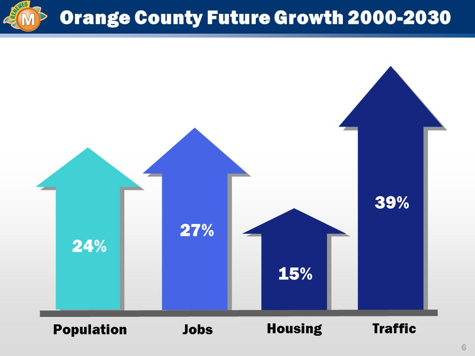 6 Orange County Future Growth 2000-2030 24% 39% 27% 15% PopulationJobs HousingTraffic