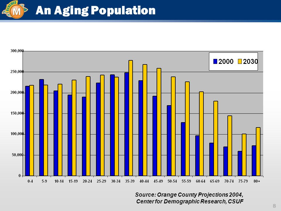 8 An Aging Population Source: Orange County Projections 2004, Center for Demographic Research, CSUF