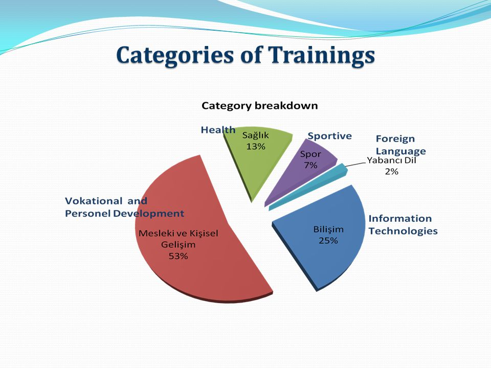 Categories of Trainings