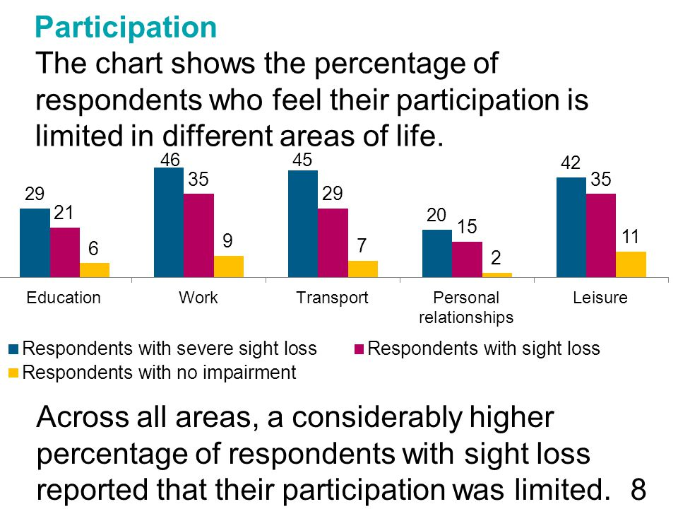 Participation The chart shows the percentage of respondents who feel their participation is limited in different areas of life. 8 Across all areas, a