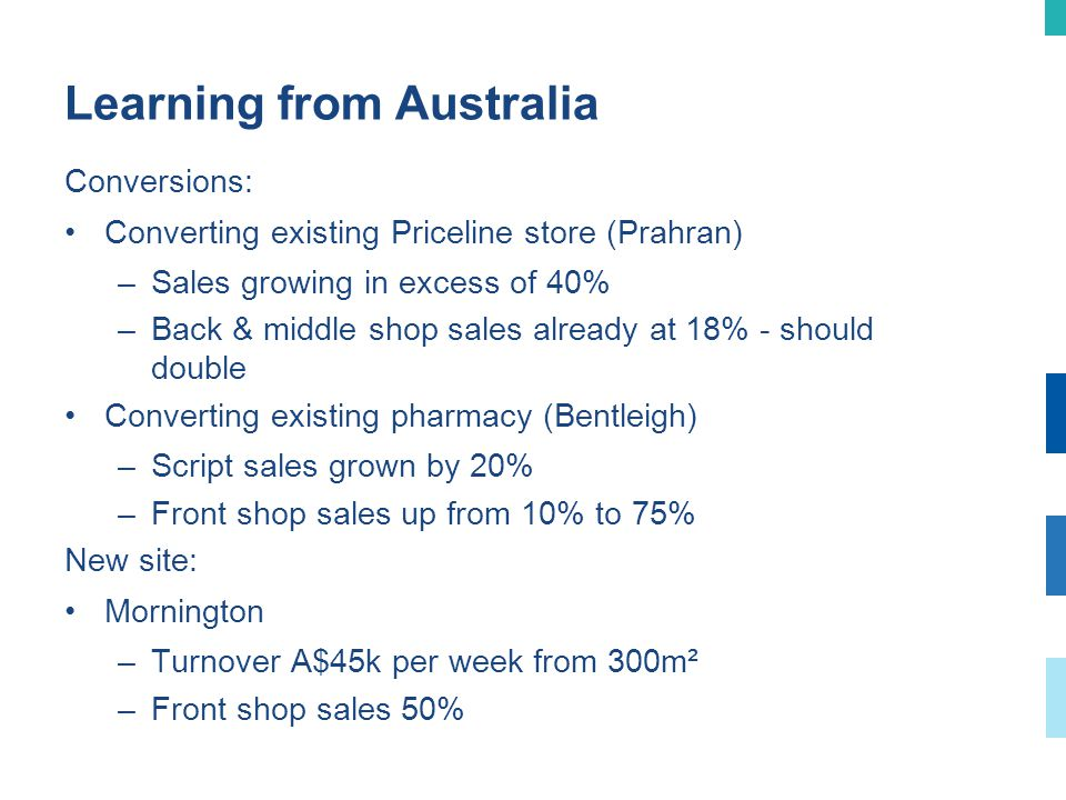 Learning from Australia Conversions: Converting existing Priceline store (Prahran) –Sales growing in excess of 40% –Back & middle shop sales already at 18% - should double Converting existing pharmacy (Bentleigh) –Script sales grown by 20% –Front shop sales up from 10% to 75% New site: Mornington –Turnover A$45k per week from 300m² –Front shop sales 50%